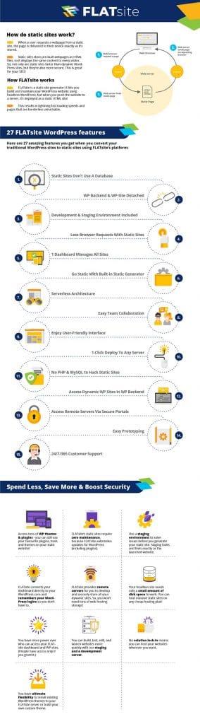FLATsite Infographic